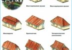 Types of roofs of private houses